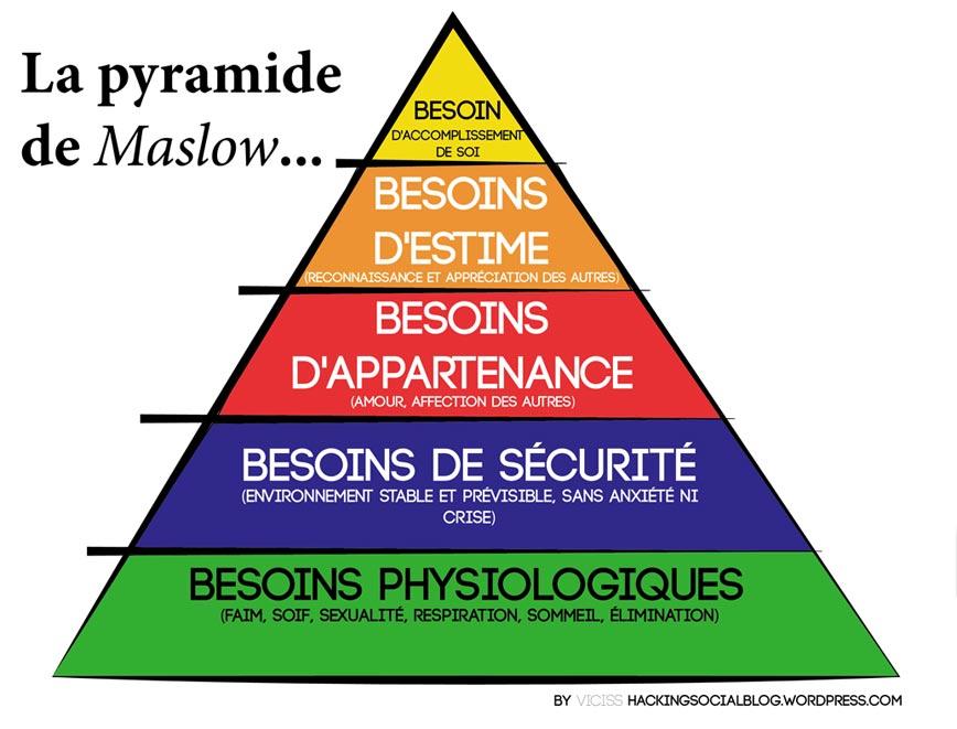 pyramide-maslow-classe-monne