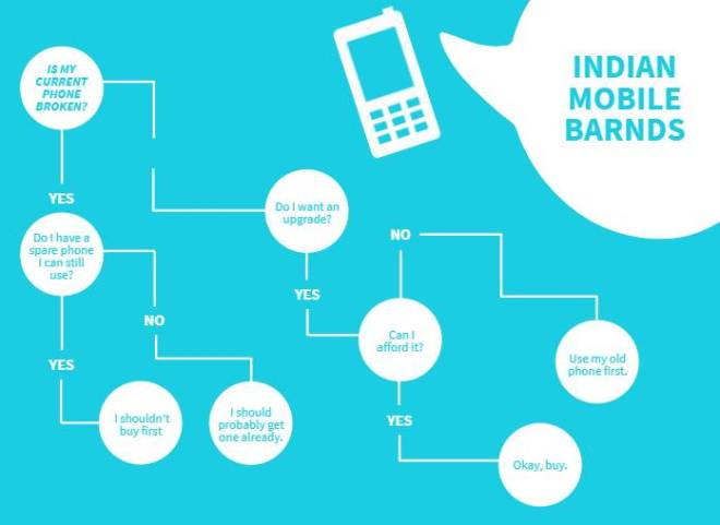 Indian Mobile brands
