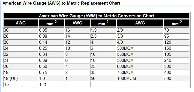 28 gauge wire amp chart wiring diagrams schematics awg wire gauge ampacity choice image wiring table and diagram american wire gauge ampacity chart images wiring table and awg wire gauge ampacity chart greentooth Choice Image