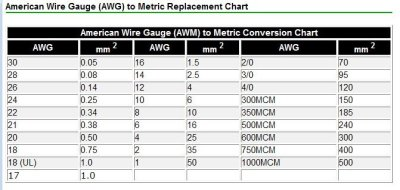 Metric wire size ampacity chart image collections wiring table and wire ampacity table in metric image collections wiring table and metric wire size ampacity chart gallery keyboard keysfo