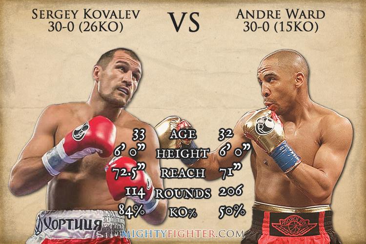 Image result for Sergey Kovalev vs. Andre Ward