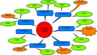 basic demo mind map