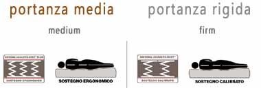 miglior Materasso Dorsopedic Simmons portanza rigida il pi sostenuto