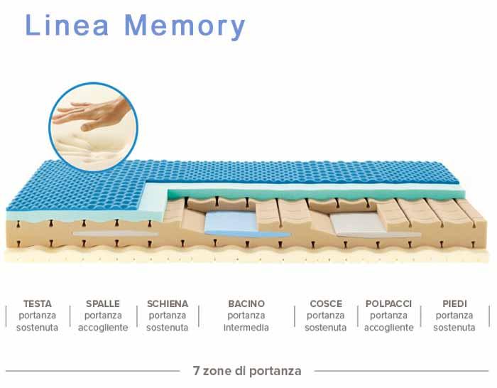Il Miglior Materasso in commercio materassi Memory o molle