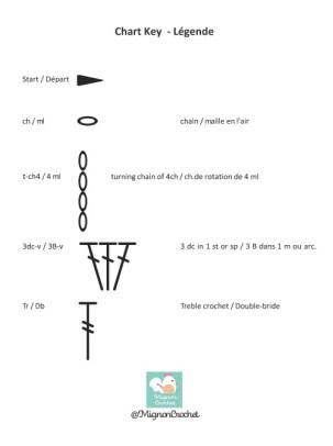 Crédit diagramme : ©Mignon Crochet