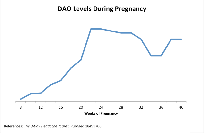Graph 3: DAO levels during pregnancy. (Source: Pubmed)