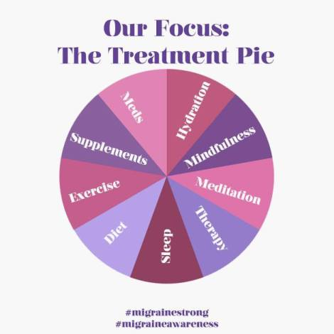 Infographic about treatment for vestibular migraine and Meniere's disease