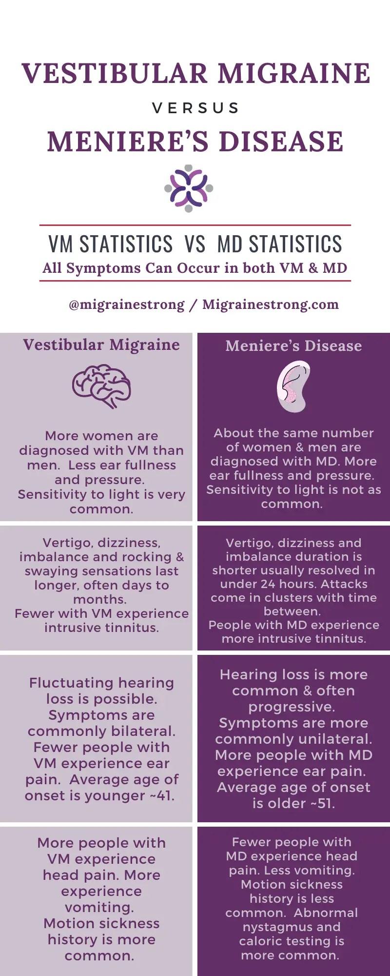 Vestibular migraine and meniere's disease