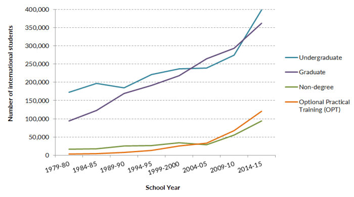 International Students in the United States