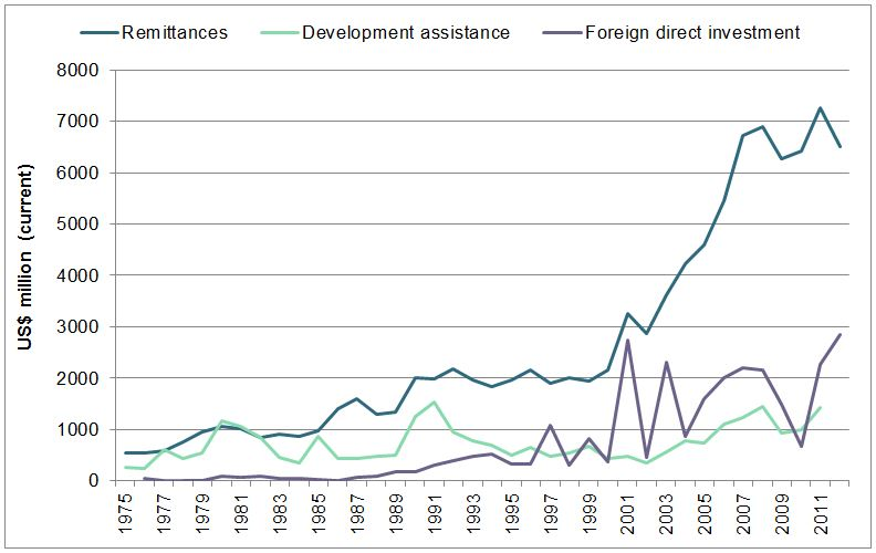 World Development Indicators Database 2012