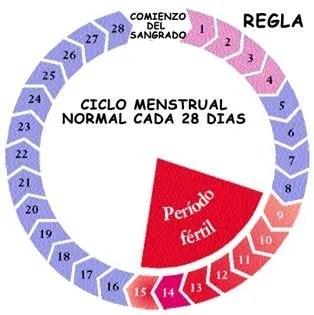 regular la regla con anticonceptivos