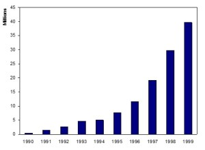 Software Knowledge Exponential Growth Graph