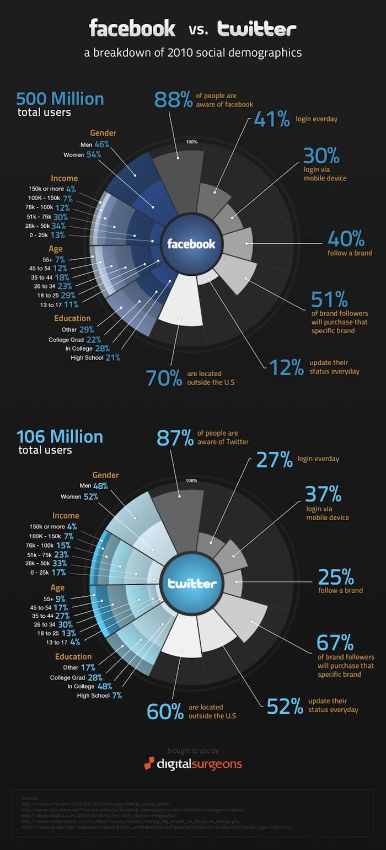 facebook-vs-twitter-infographic-teaser2_73cb8d6bdaa5ffc8d0a3e936cbe15329
