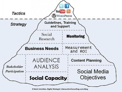 social-media-iceberg-2-500p1