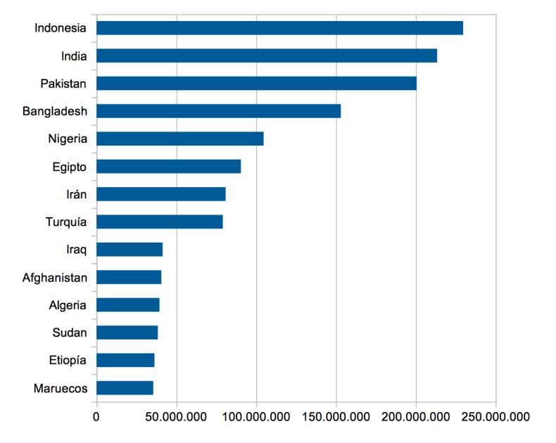 14 principales países del mundo con población musulmana