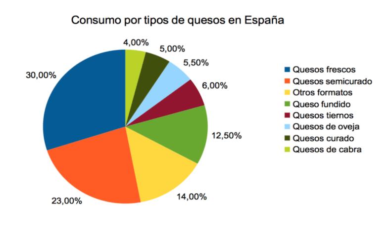 Gráfica Consumo por tipos de quesos en España