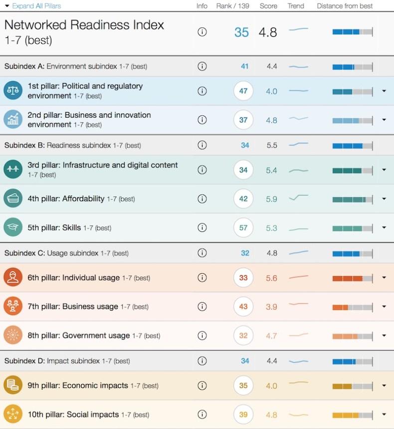 Informe España del Foro Mundial Tecnología 2016