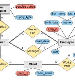 designing an er diagram sql mike dane er schema diagram company er diagram [ 1276 x 726 Pixel ]