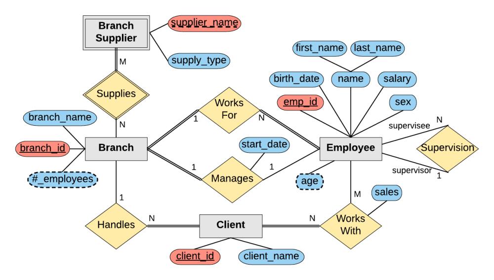 medium resolution of company er diagram