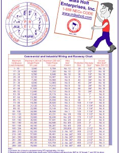 Conductor sizing and protection menu nec products also mike holt rh mikeholt