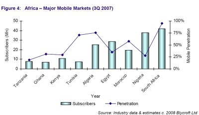 African Mobile Markets