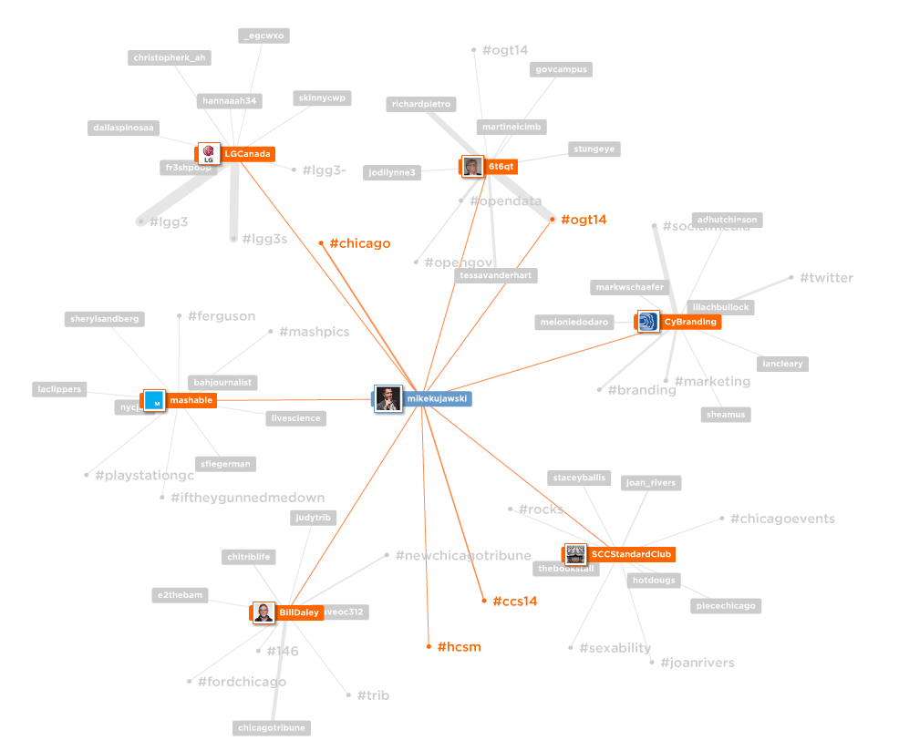 Two Free Twitter Network Visualization Tools - Navigating
