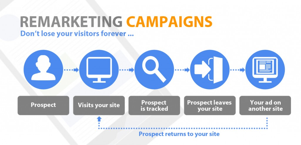 Remarketing Retargeting