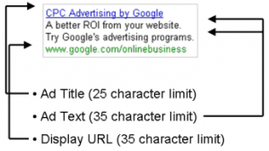 Text ad character limits
