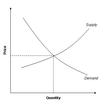 Basic Supply-Demand Curve
