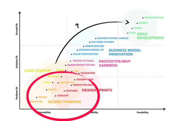 mike-pinder-maersk-ap-moller-keynote-design-thinking-innovation-strategy2
