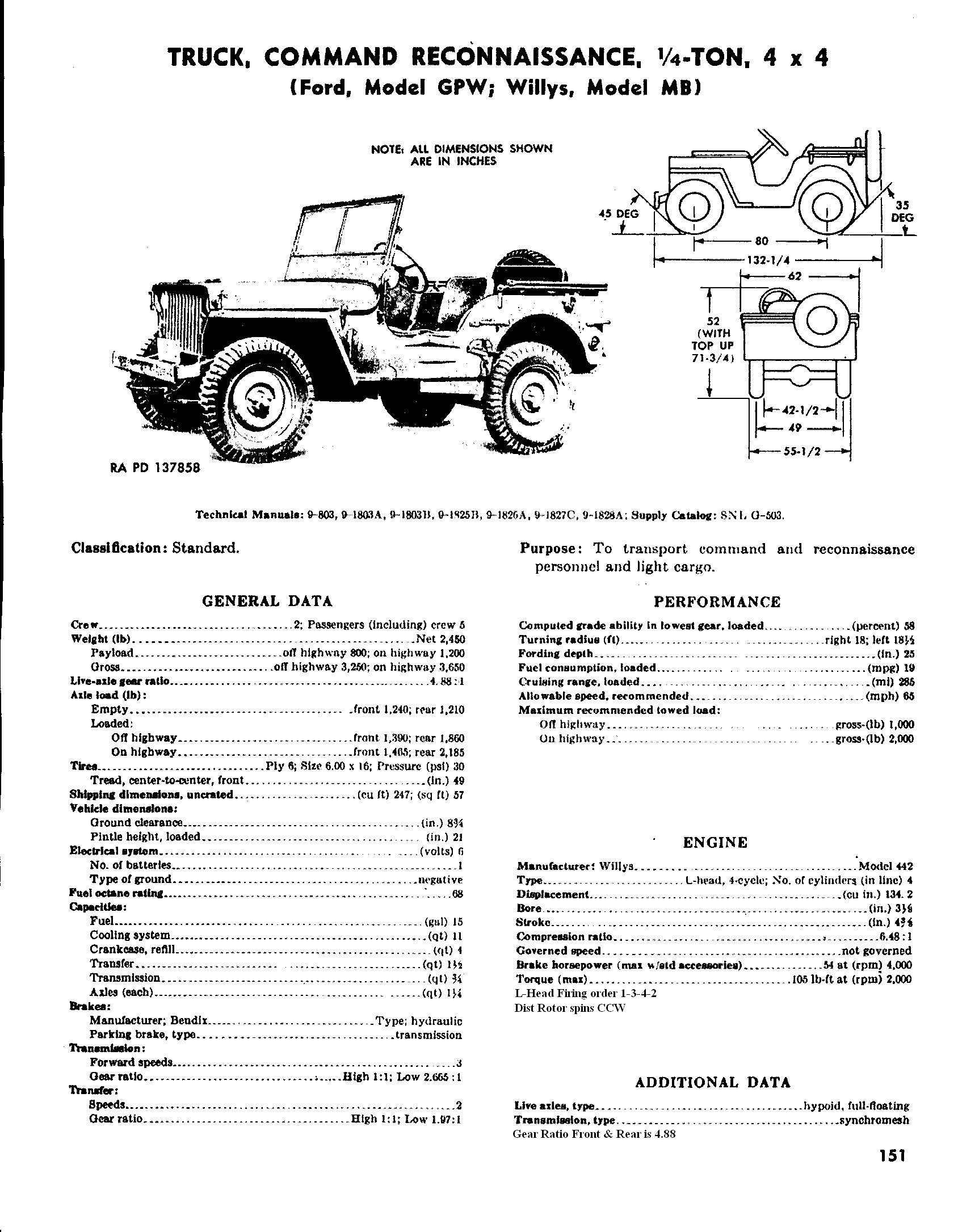 Willys Jeep Engine Numbers Industrial G503 Auto Emerson Pool Pump Wiring Diagram Get Free Image About Related With 1983 Wagoneer Alternator