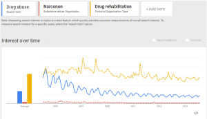 Narconon and Google Trends