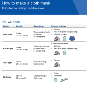 info for sewing masks