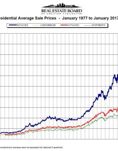 January real estate board of greater vancouver statistics package with charts and graphs also rh mikestewart