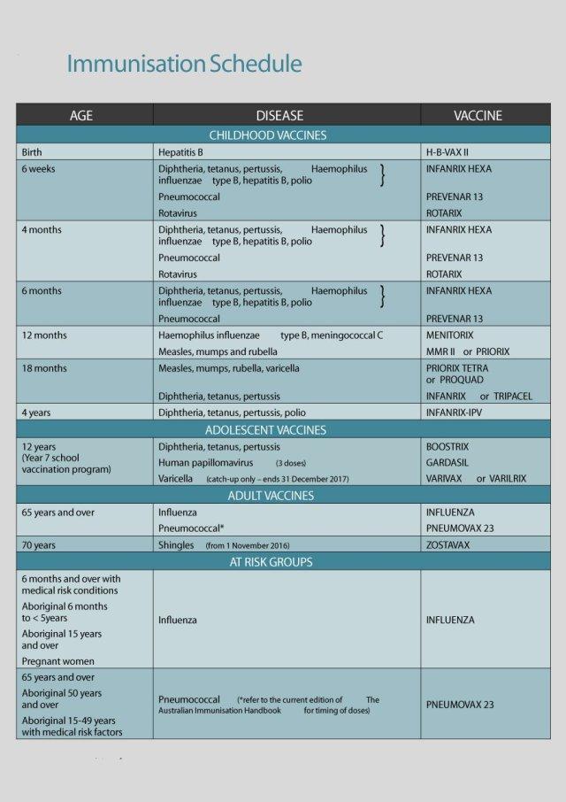 Immunization and Vaccination Schedule Template 14
