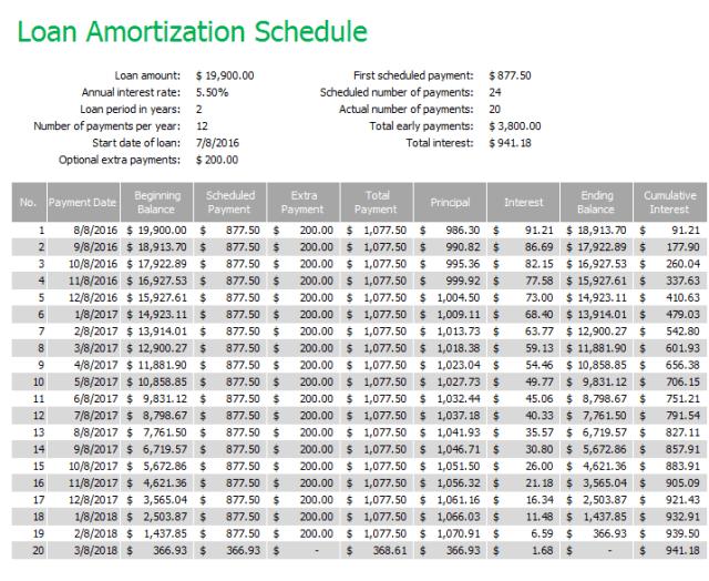 Loan Amortization Schedule Templates