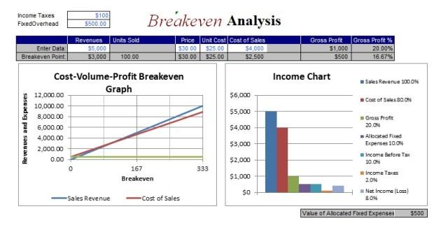 break even analysis template 09