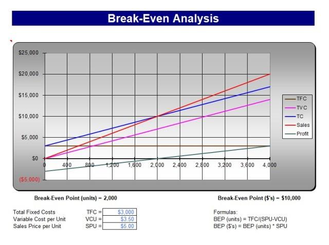 break even analysis template 14