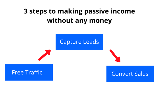 3 steps to making passive income