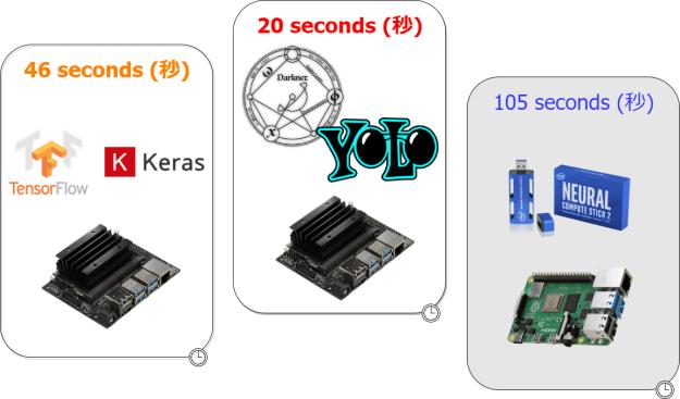 AlexeyAB / Darknet で独自学習(YOLO3 ,Tiny – YOLO 3)