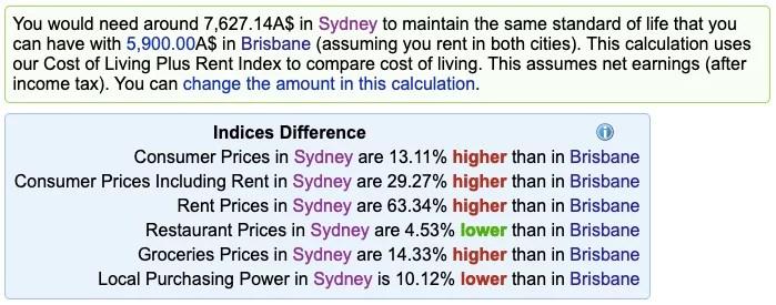 Custo de vida entre Brisbane e Sydney