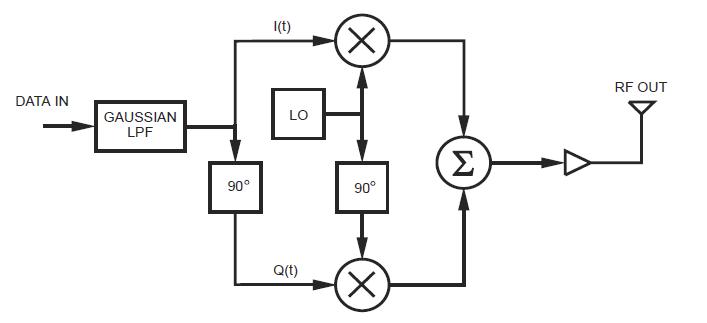 Erzeugen von GMSK IQ Kanälen auf einem Mikrocontroller