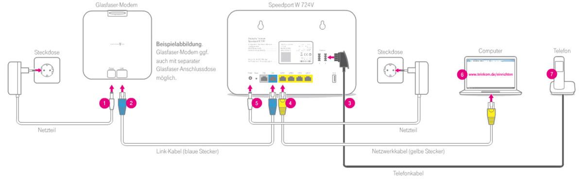 Lnge des LinkKabels Glasfasermodem Router  Mikrocontrollernet