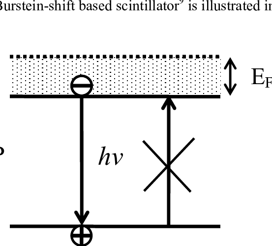 Band Diagram Of Semiconductor