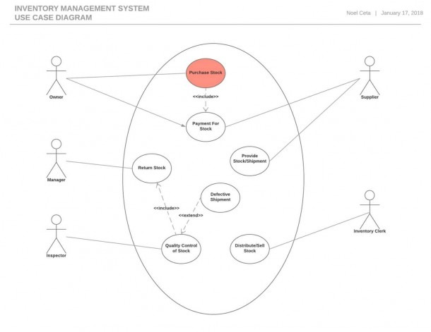 Statechart Diagram For Car Rental System