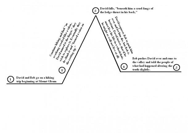 Plot Diagram Of Romeo And Juliet