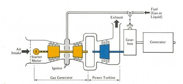 Schematic Diagram Of Gas Turbine Power Plant