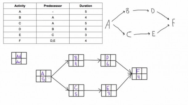 How To Draw Activity Network Diagram