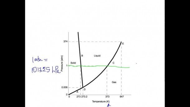 Phase Diagram Of H20