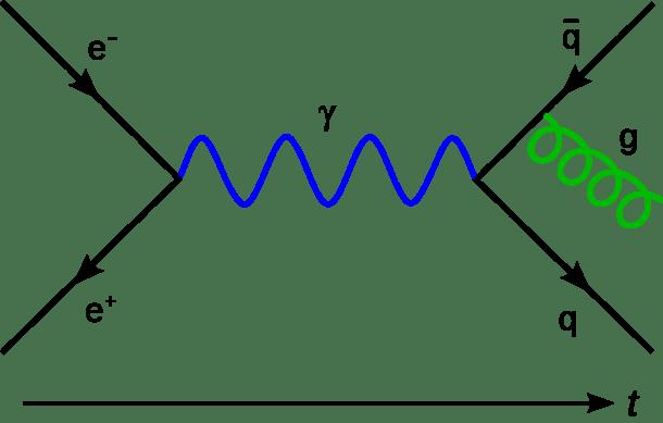 Feynman Diagram Calculator